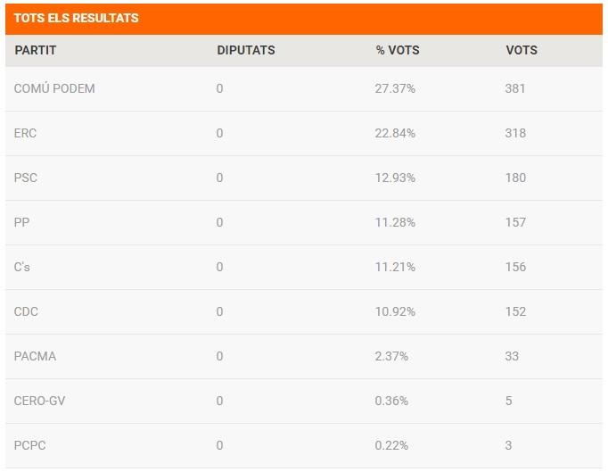 resultats hostalets vots